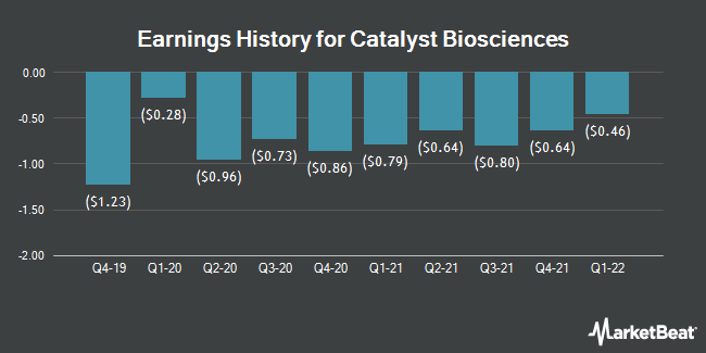 Earnings History for Catalyst Biosciences (NASDAQ:CBIO)