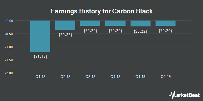 Earnings History for Carbon Black (NASDAQ:CBLK)