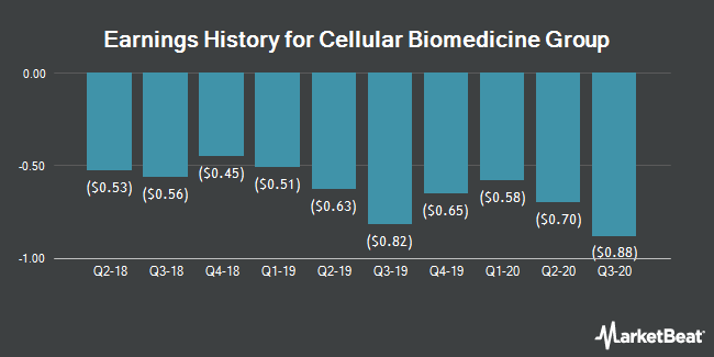 Earnings History for Cellular Biomedicine Group (NASDAQ:CBMG)