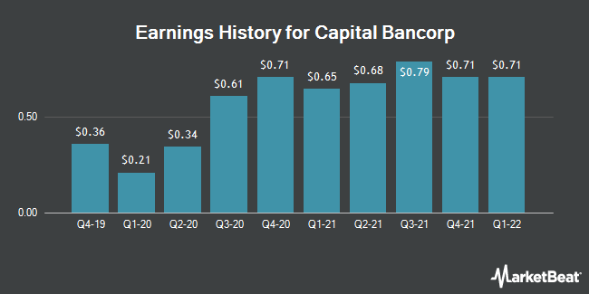 Earnings History for Capital Bancorp (NASDAQ:CBNK)