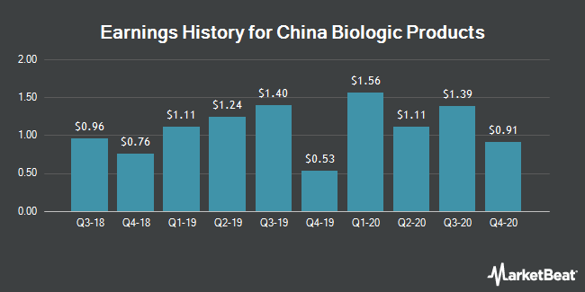 Earnings History for China Biologic Products (NASDAQ:CBPO)