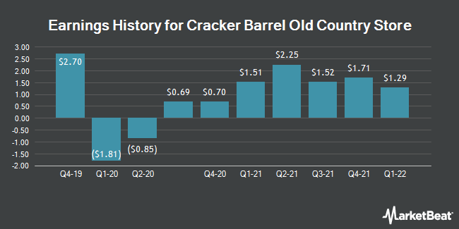 Earnings History for Cracker Barrel Old Country Store (NASDAQ:CBRL)