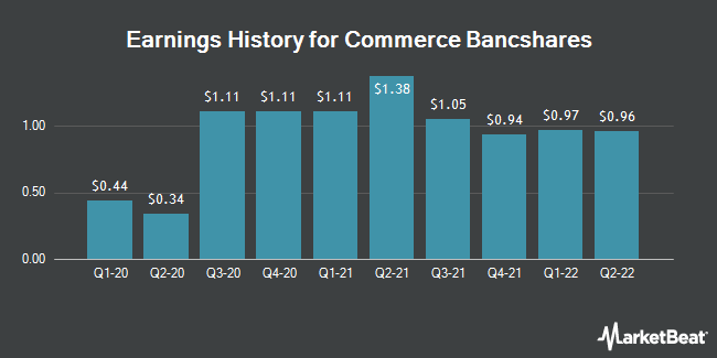Earnings History for Commerce Bancshares (NASDAQ:CBSH)