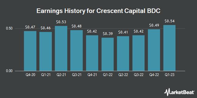 Earnings History for Crescent Capital BDC (NASDAQ:CCAP)