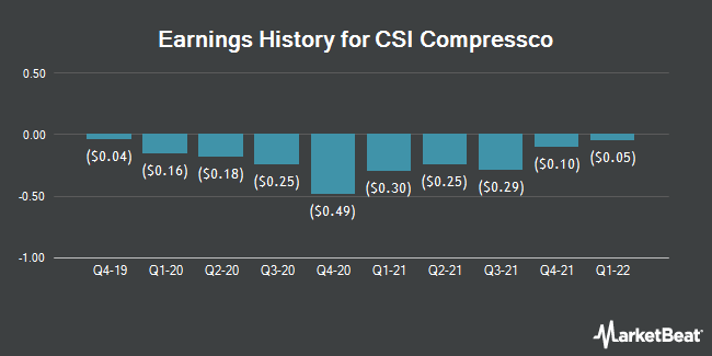 Earnings History for CSI Compressco (NASDAQ:CCLP)