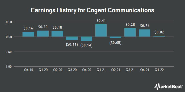 Earnings History for Cogent Communications (NASDAQ:CCOI)