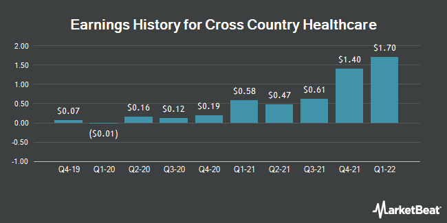 Earnings History for Cross Country Healthcare (NASDAQ:CCRN)