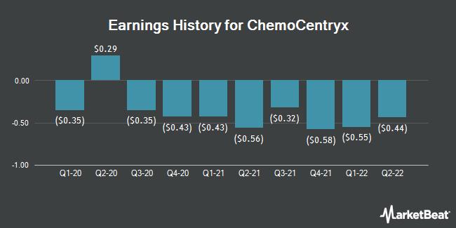 Earnings History for ChemoCentryx (NASDAQ:CCXI)