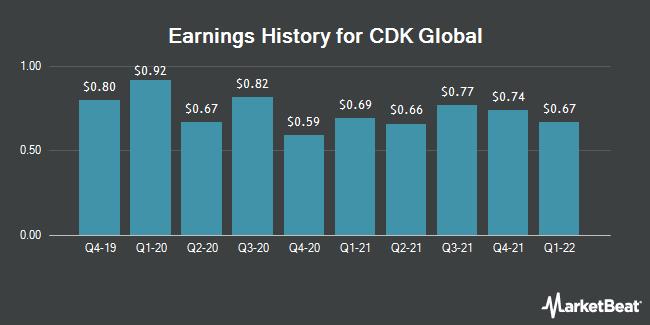 Earnings History for CDK Global (NASDAQ:CDK)