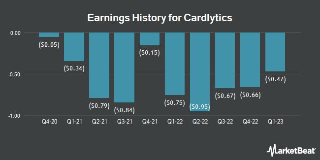 Earnings History for Cardlytics (NASDAQ:CDLX)