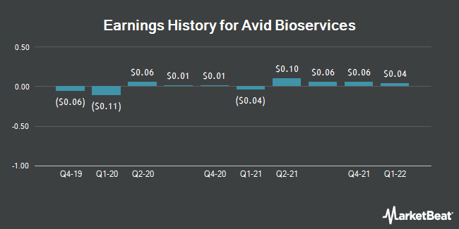 Earnings History for Avid Bioservices (NASDAQ:CDMO)