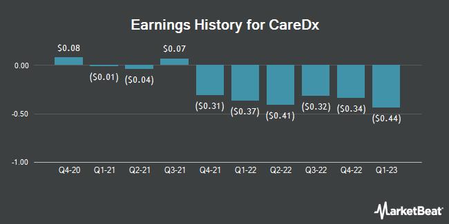 Earnings History for CareDx (NASDAQ:CDNA)