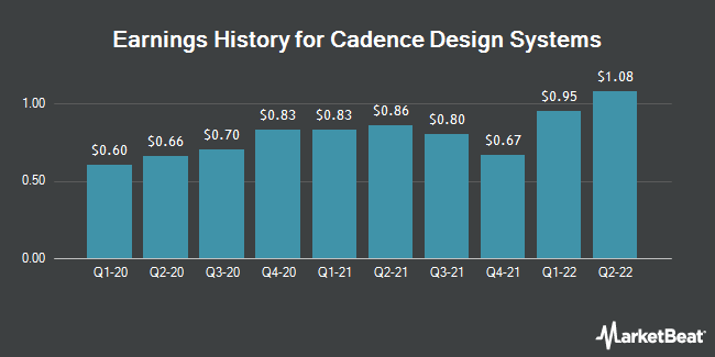 Earnings History for Cadence Design Systems (NASDAQ:CDNS)