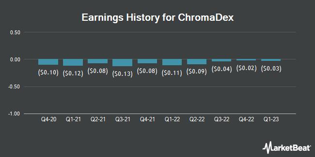 Historique des bénéfices de Chromadex (NASDAQ: CDXC)
