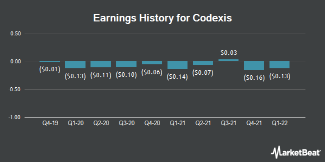 Earnings History for Codexis (NASDAQ:CDXS)