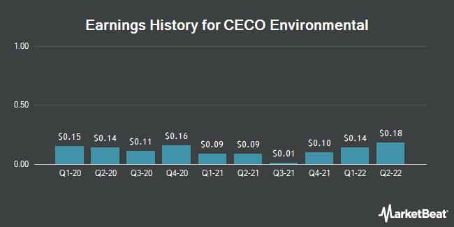Earnings History for CECO Environmental (NASDAQ:CECE)