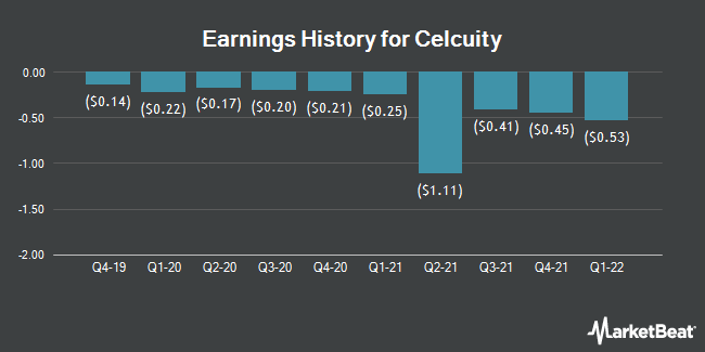 Earnings History for Celcuity (NASDAQ:CELC)