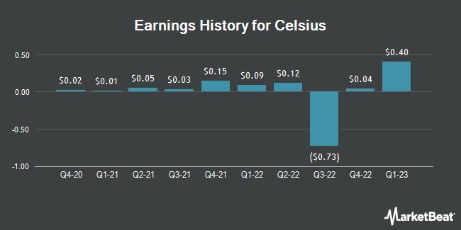 Earnings History for Celsius (NASDAQ:CELH)