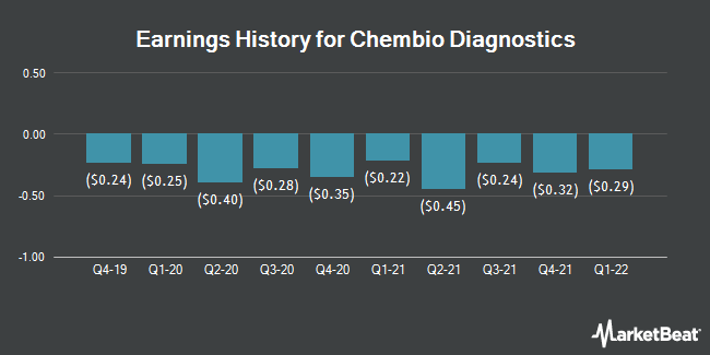 Earnings History for Chembio Diagnostics (NASDAQ:CEMI)