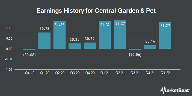 Earnings History for Central Garden & Pet (NASDAQ:CENT)