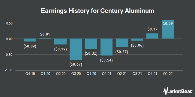 Earnings History for Century Aluminum (NASDAQ:CENX)