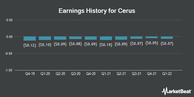 Earnings History for Cerus (NASDAQ:CERS)
