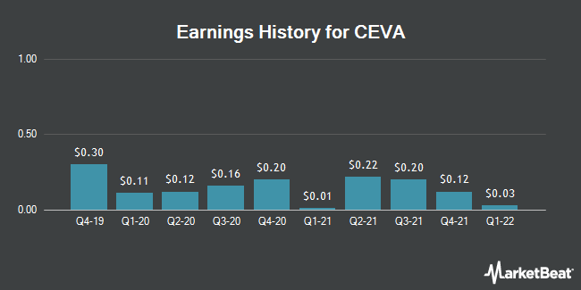 Earnings History for CEVA (NASDAQ:CEVA)