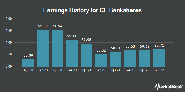 Earnings History for Central Federal (NASDAQ:CFBK)