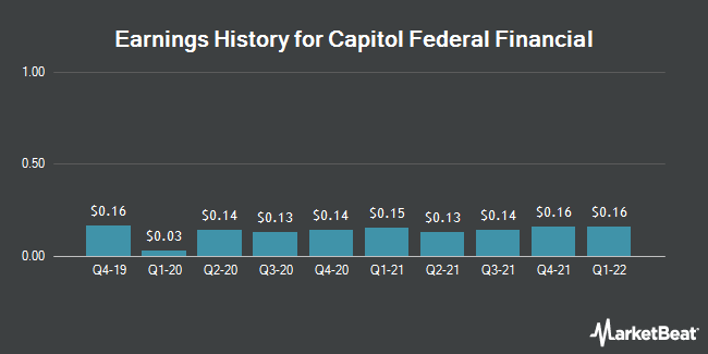 Earnings History for Capitol Federal Financial (NASDAQ:CFFN)