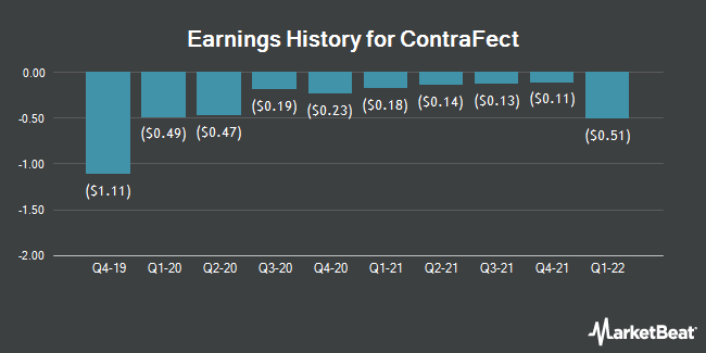 Earnings History for ContraFect (NASDAQ:CFRX)