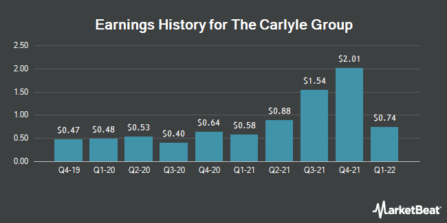 Earnings History for The Carlyle Group (NASDAQ:CG)