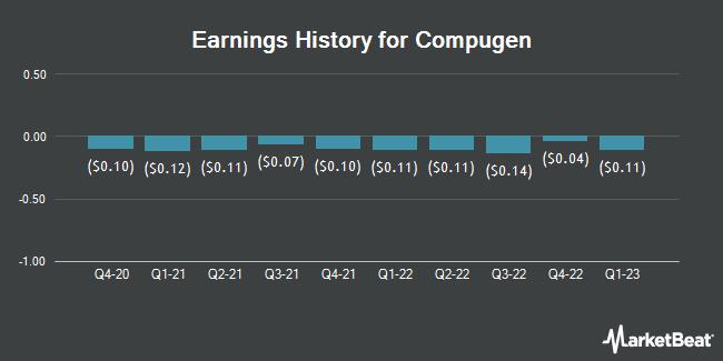 Earnings History for Compugen (NASDAQ:CGEN)