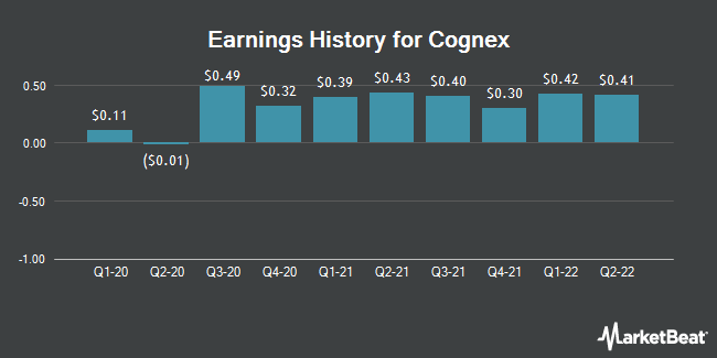 Earnings History for Cognex (NASDAQ:CGNX)