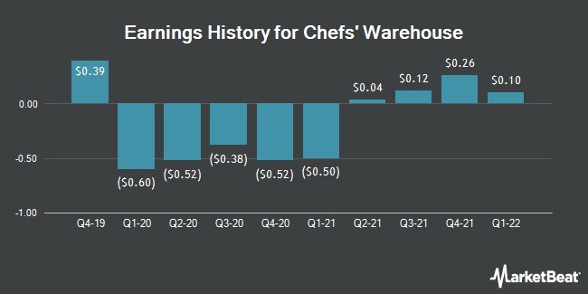 Earnings History for Chefs` Warehouse (NASDAQ:CHEF)
