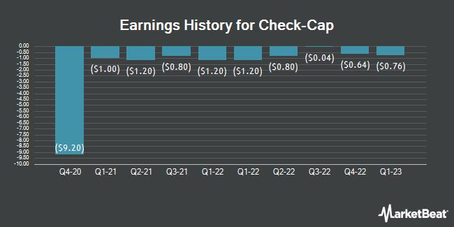 Earnings History for Check Cap (NASDAQ:CHEK)
