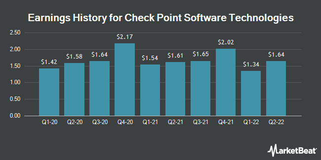 Earnings History for Check Point Software Technologies (NASDAQ:CHKP)