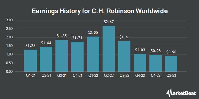 Earnings History for C.H. Robinson Worldwide (NASDAQ:CHRW)