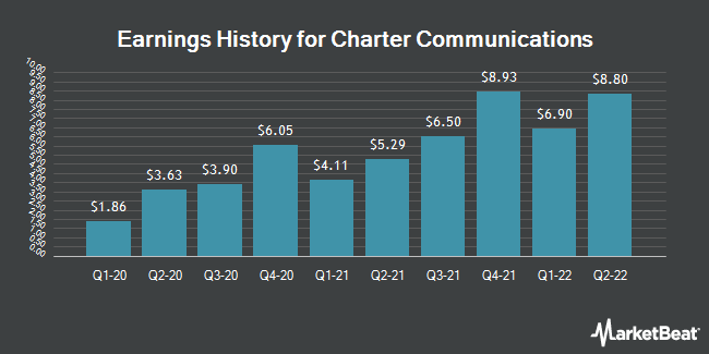 Earnings History for Charter Communications (NASDAQ:CHTR)