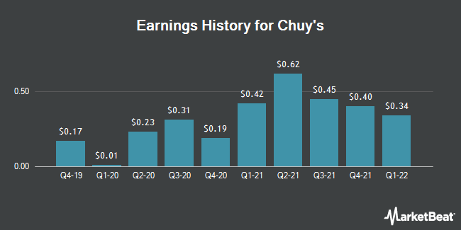 Earnings History for Chuy`s (NASDAQ:CHUY)