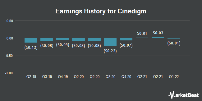 Earnings History for Cinedigm (NASDAQ:CIDM)