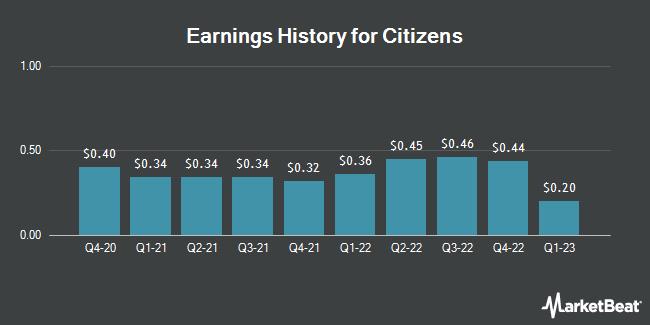 Earnings History for Citizens (NASDAQ:CIZN)