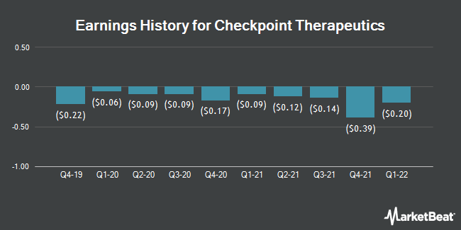 Earnings History for Checkpoint Therapeutics (NASDAQ:CKPT)
