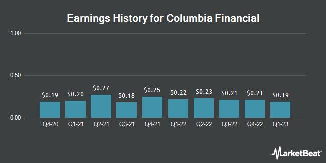 Earnings History for Columbia Financial (NASDAQ:CLBK)