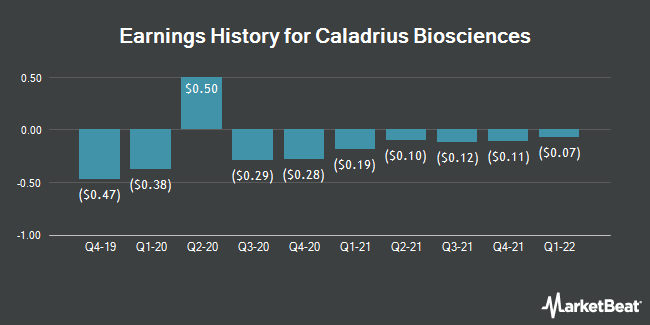 Earnings History for Caladrius Biosciences (NASDAQ:CLBS)