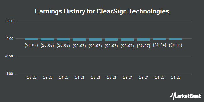 Earnings History for Clearsign Combustion (NASDAQ:CLIR)