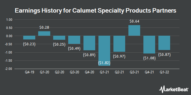 Earnings History for Calumet Specialty Products Partners, L.P (NASDAQ:CLMT)