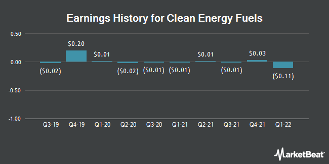Earnings History for Clean Energy Fuels (NASDAQ:CLNE)