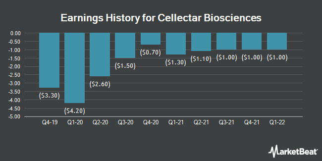 Earnings History for Cellectar Biosciences (NASDAQ:CLRB)