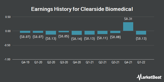 Earnings History for Clearside Biomedical (NASDAQ:CLSD)