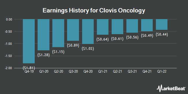 Earnings History for Clovis Oncology (NASDAQ:CLVS)